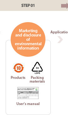 step01, Marketing and disclosure of environmental information