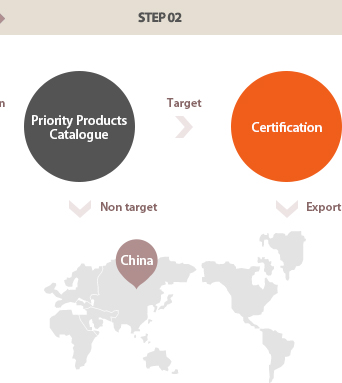 step02, Priority Products Catalogue, certification