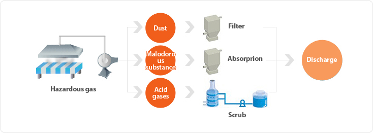 Air treatment process